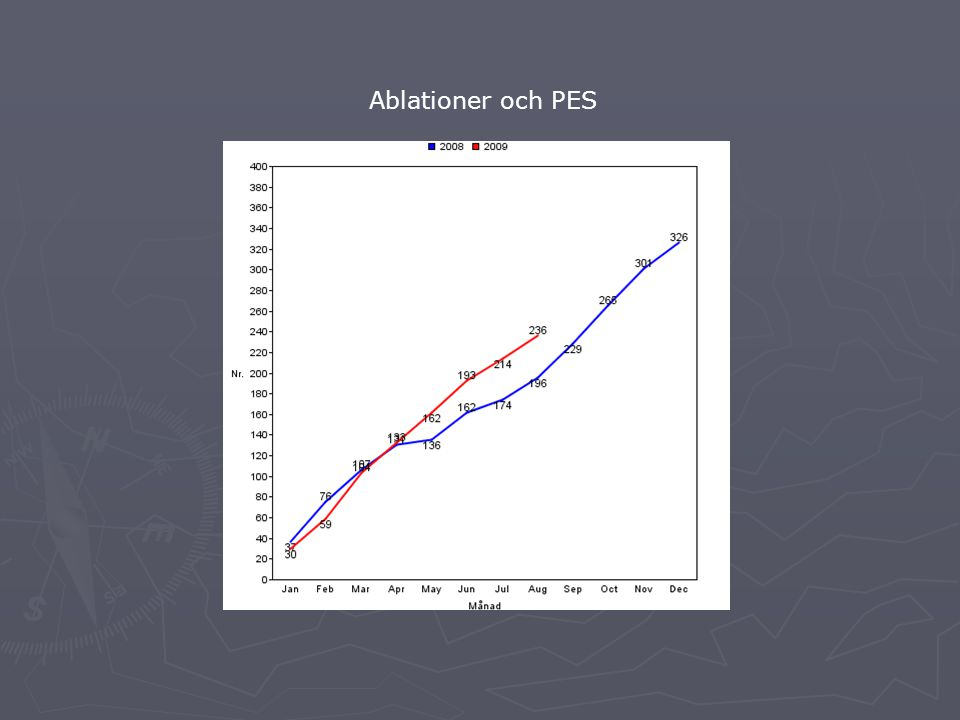Ablationer och PES