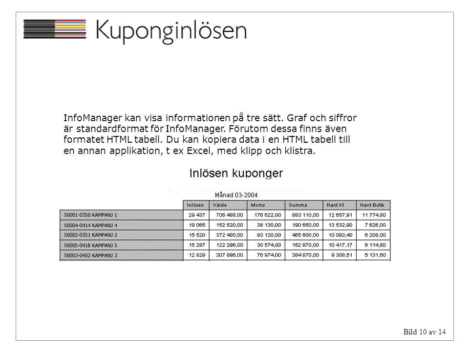 InfoManager kan visa informationen på tre sätt. Graf och siffror