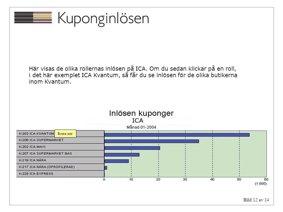 Här visas de olika rollernas inlösen på ICA