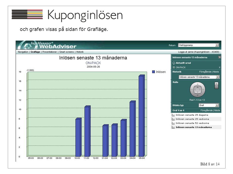 och grafen visas på sidan för Grafläge.