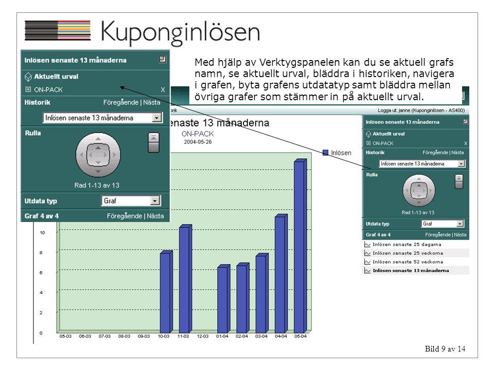 Med hjälp av Verktygspanelen kan du se aktuell grafs namn, se aktuellt urval, bläddra i historiken, navigera i grafen, byta grafens utdatatyp samt bläddra mellan