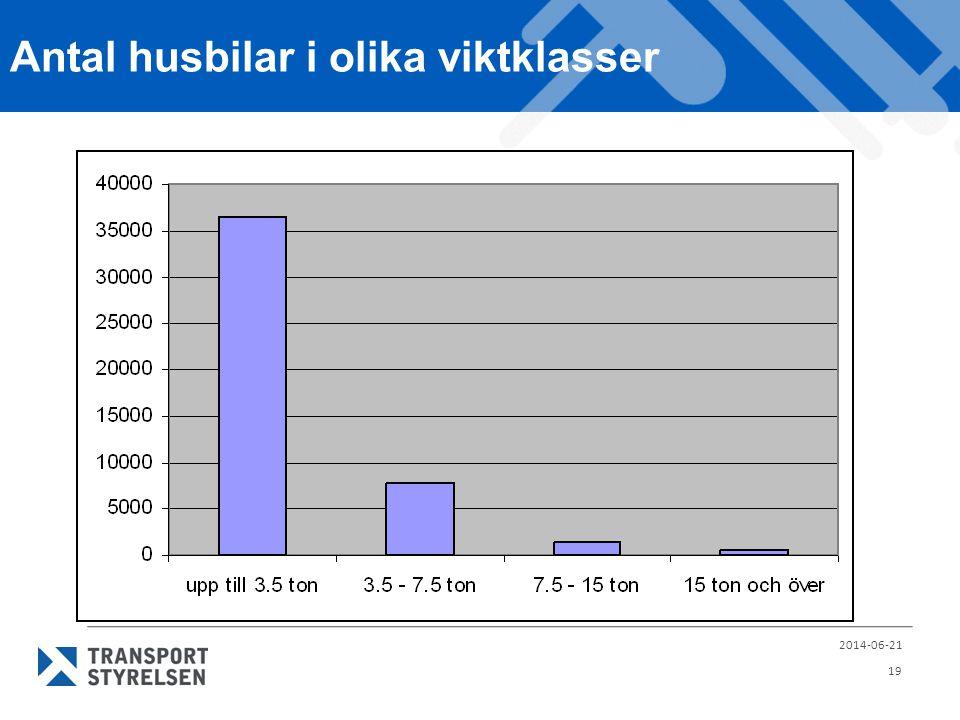 Antal husbilar i olika viktklasser