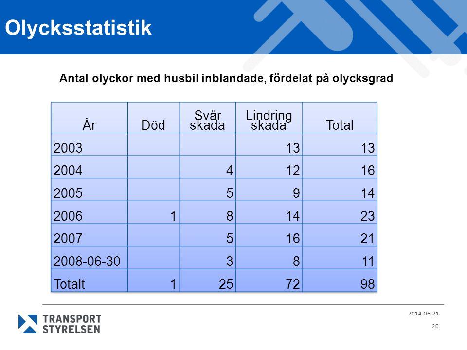 Olycksstatistik År Död Svår skada Lindring skada Total 2003 13 2004 4