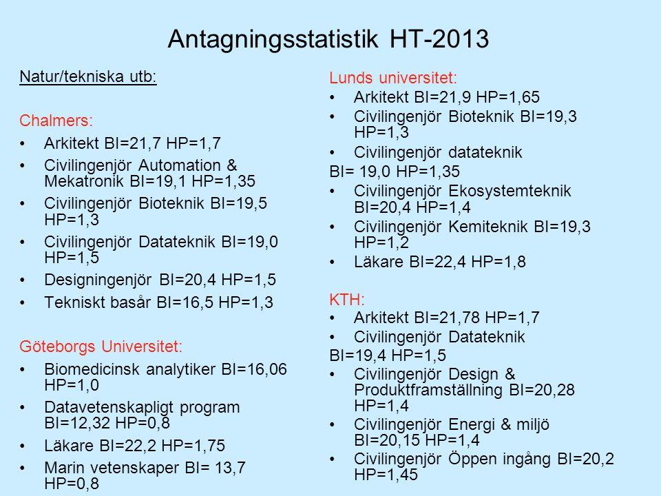 Antagningsstatistik HT-2013