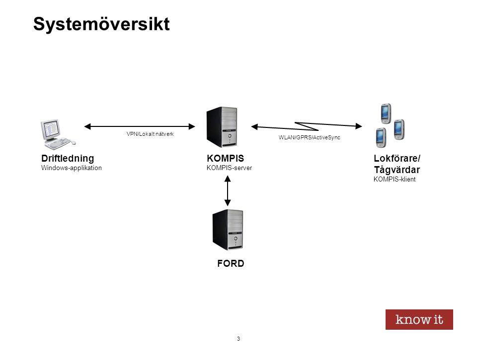 Systemöversikt Driftledning KOMPIS Lokförare/ Tågvärdar FORD