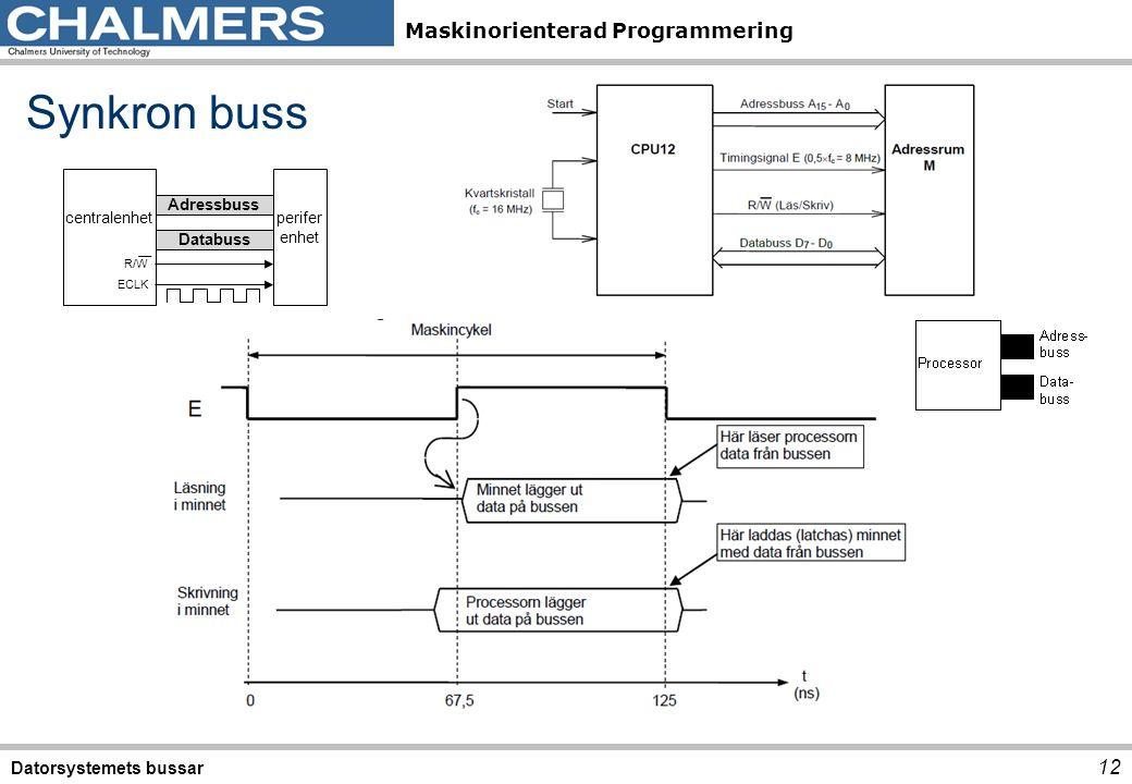 Synkron buss Datorsystemets bussar centralenhet perifer enhet