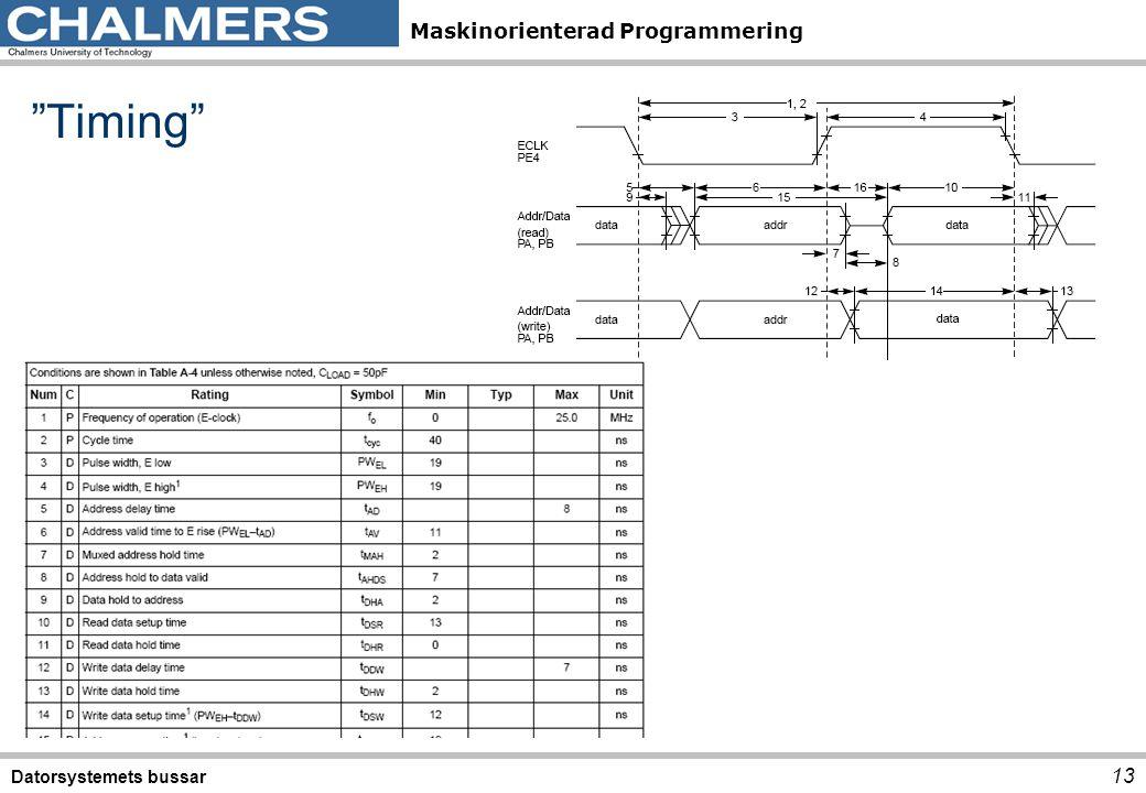 Timing Datorsystemets bussar