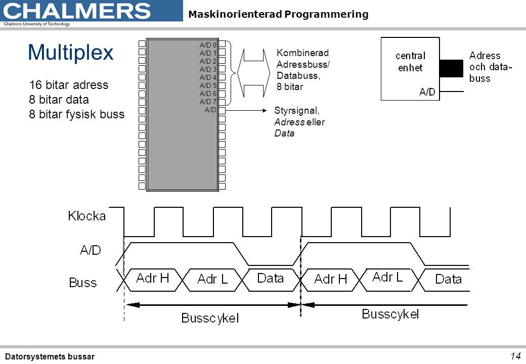Multiplex 16 bitar adress 8 bitar data 8 bitar fysisk buss Kombinerad