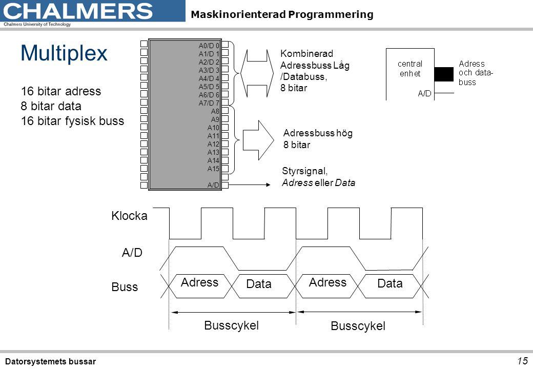 Multiplex 16 bitar adress 8 bitar data 16 bitar fysisk buss Klocka A/D