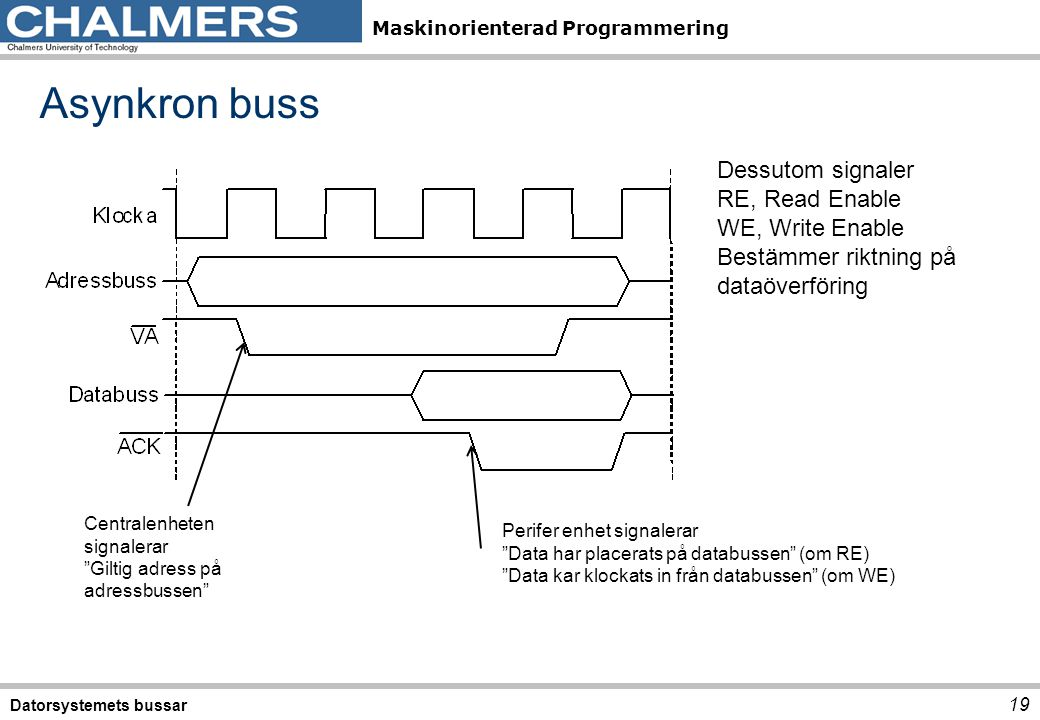 Asynkron buss Dessutom signaler RE, Read Enable WE, Write Enable