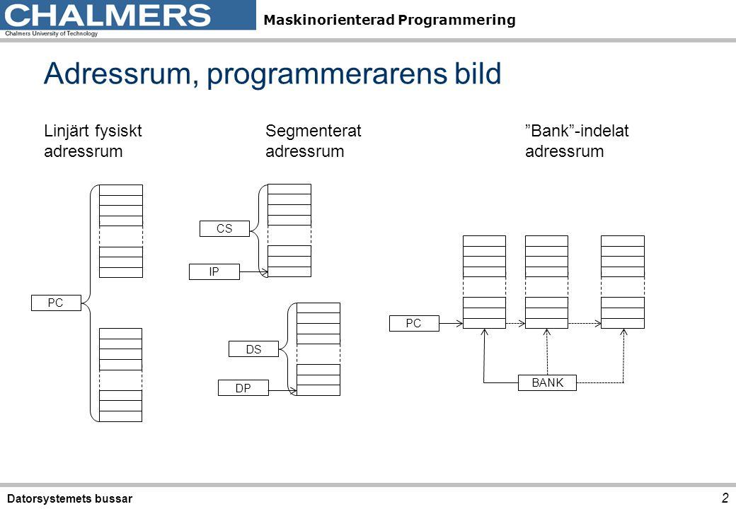 Adressrum, programmerarens bild