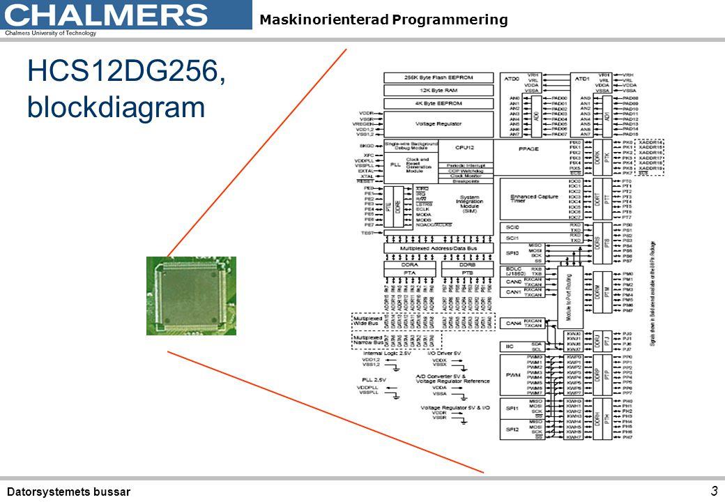 HCS12DG256, blockdiagram Datorsystemets bussar