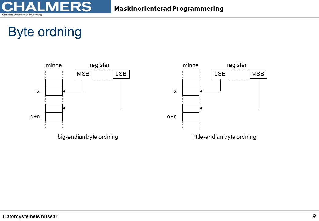 Byte ordning α+n LSB MSB α minne register little-endian byte ordning