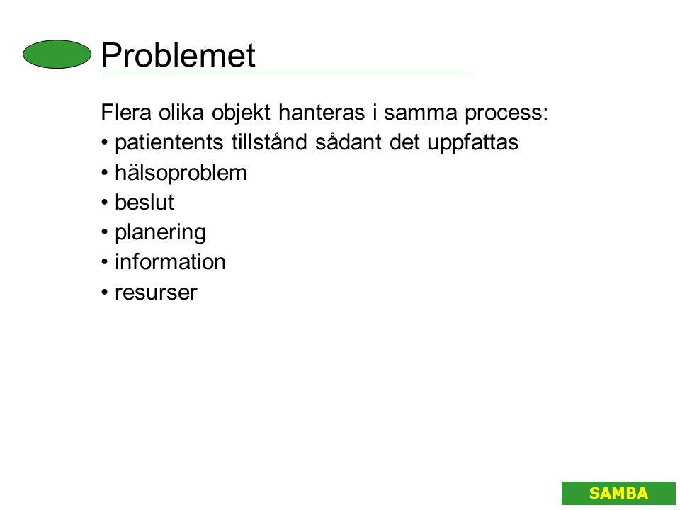 Problemet Flera olika objekt hanteras i samma process: