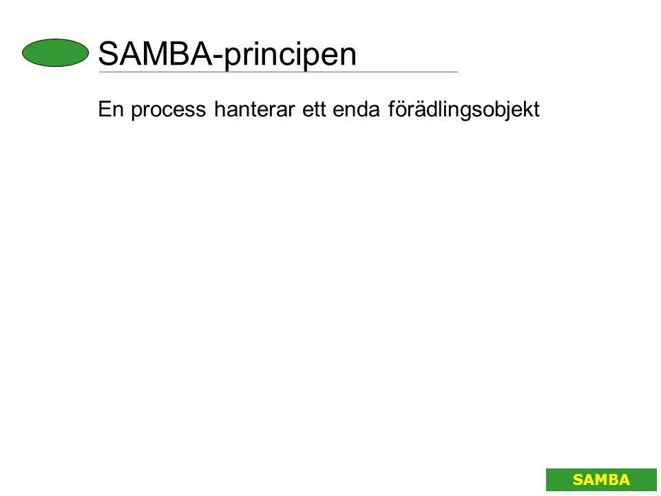 SAMBA-principen En process hanterar ett enda förädlingsobjekt SAMBA
