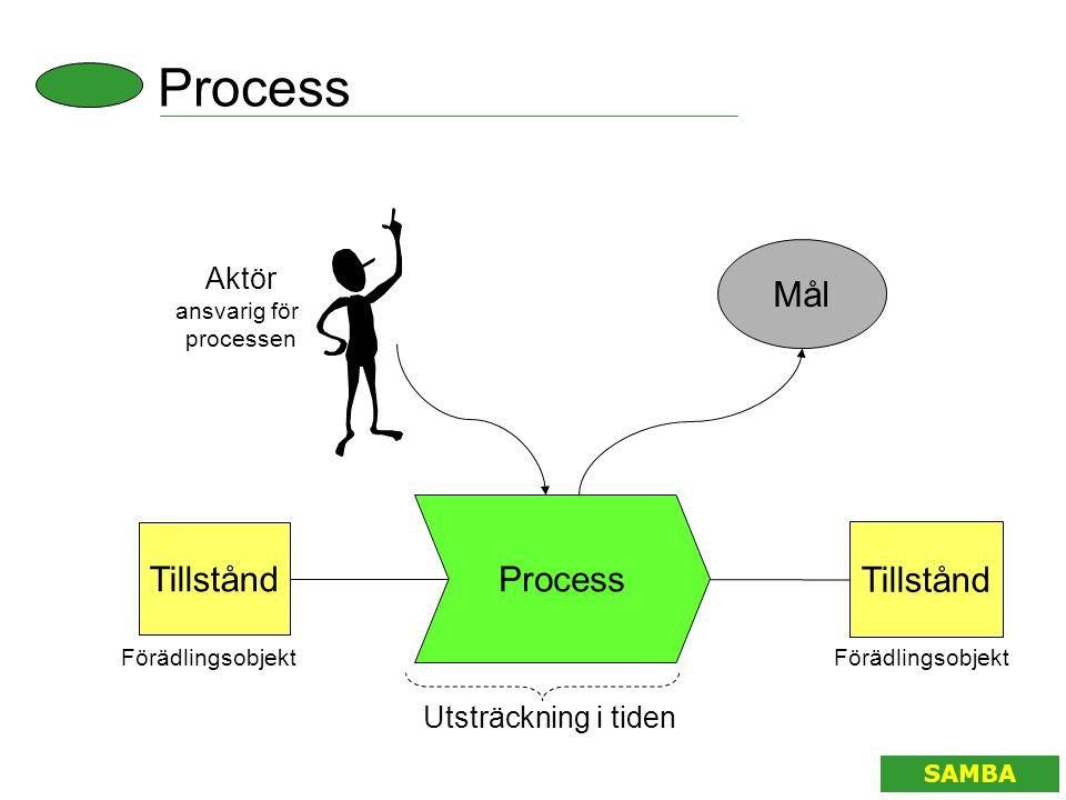 Process Mål Process Tillstånd Tillstånd Aktör Utsträckning i tiden