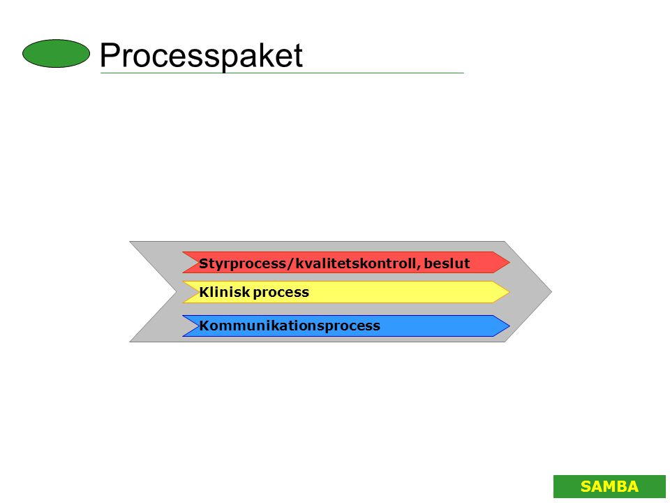 Process paket SAMBA Styrprocess/kvalitetskontroll, beslut