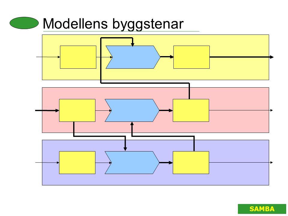 Modellens byggstenar SAMBA