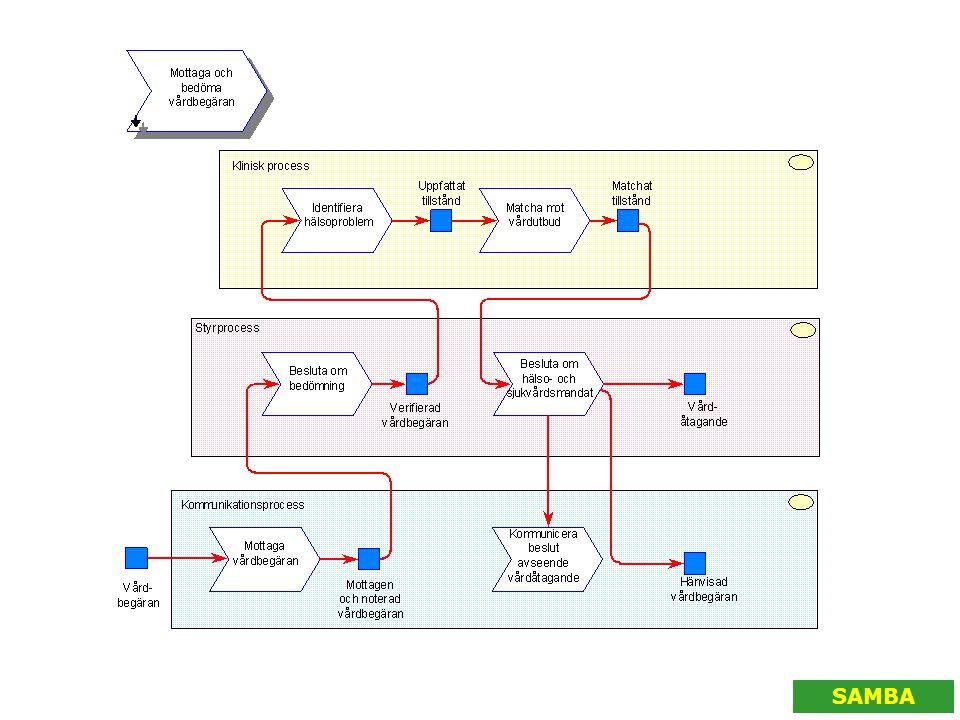 Vårdbegäran mottas i kommuni-kationsprocessen som den första delen i den informationsmängd som utgör kommunikationsprocessens förädlingsobjekt.