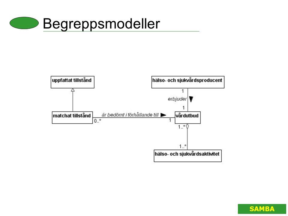 Begreppsmodeller SAMBA