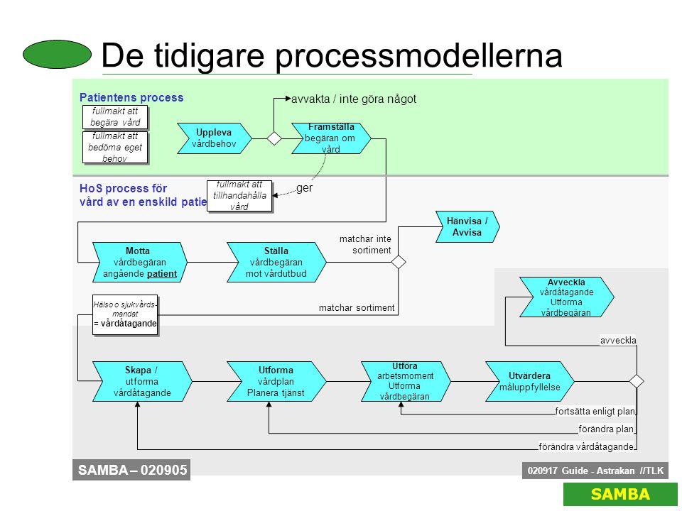 De tidigare processmodellerna