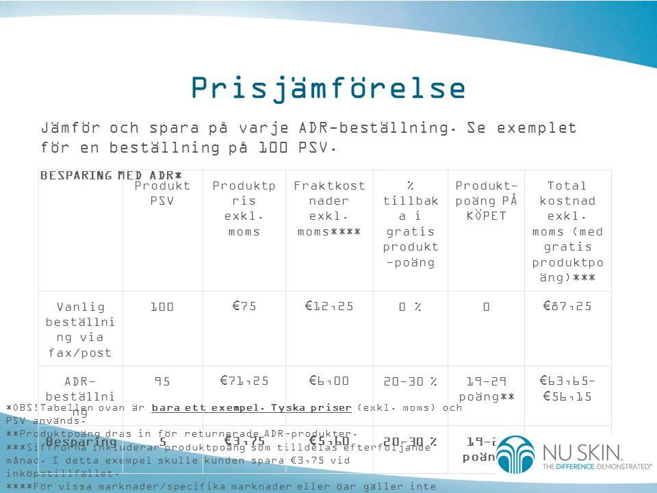 Prisjämförelse Jämför och spara på varje ADR-beställning. Se exemplet för en beställning på 100 PSV.