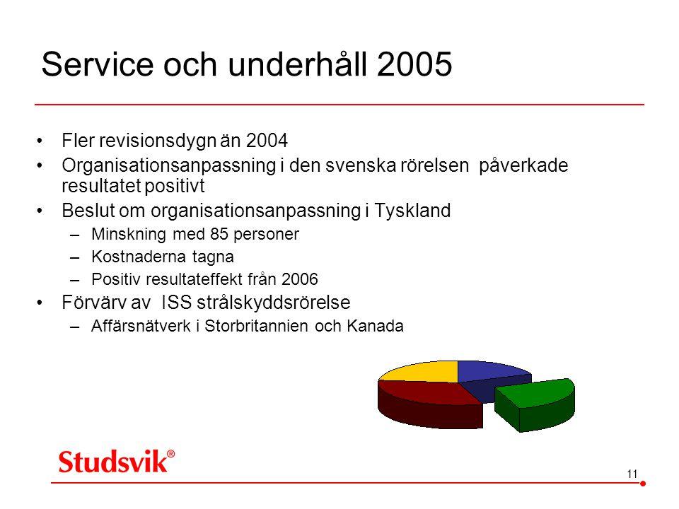Service och underhåll 2005 Fler revisionsdygn än 2004