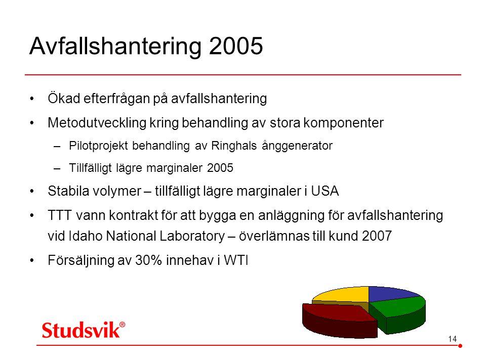 Avfallshantering 2005 Ökad efterfrågan på avfallshantering