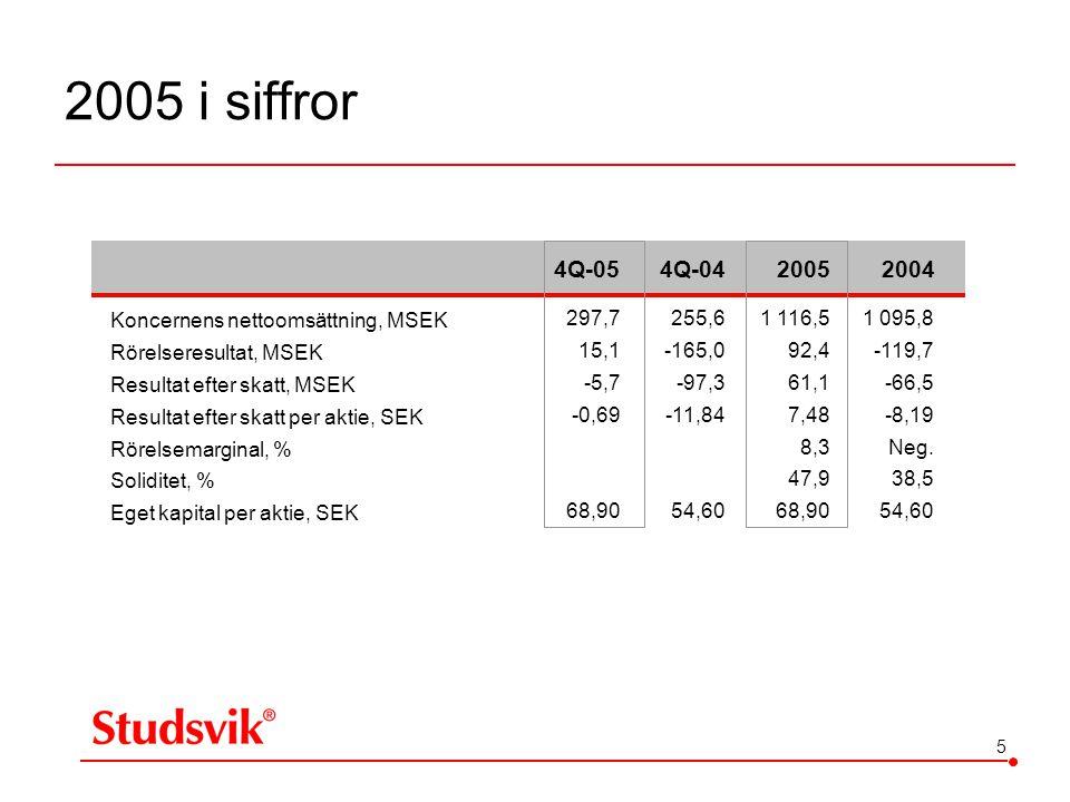 2005 i siffror 4Q-05 4Q-04 2005 2004 Koncernens nettoomsättning, MSEK