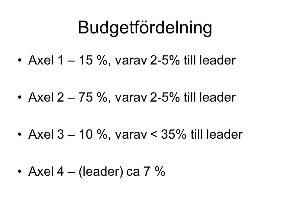 Budgetfördelning Axel 1 – 15 %, varav 2-5% till leader