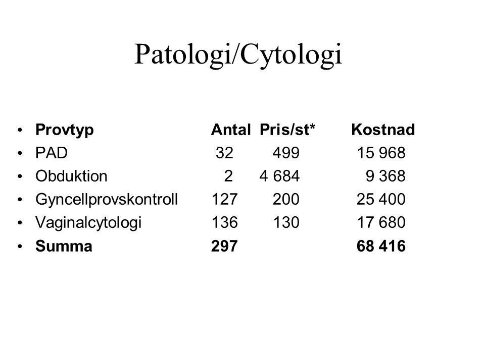 Patologi/Cytologi Provtyp Antal Pris/st* Kostnad PAD 32 499 15 968