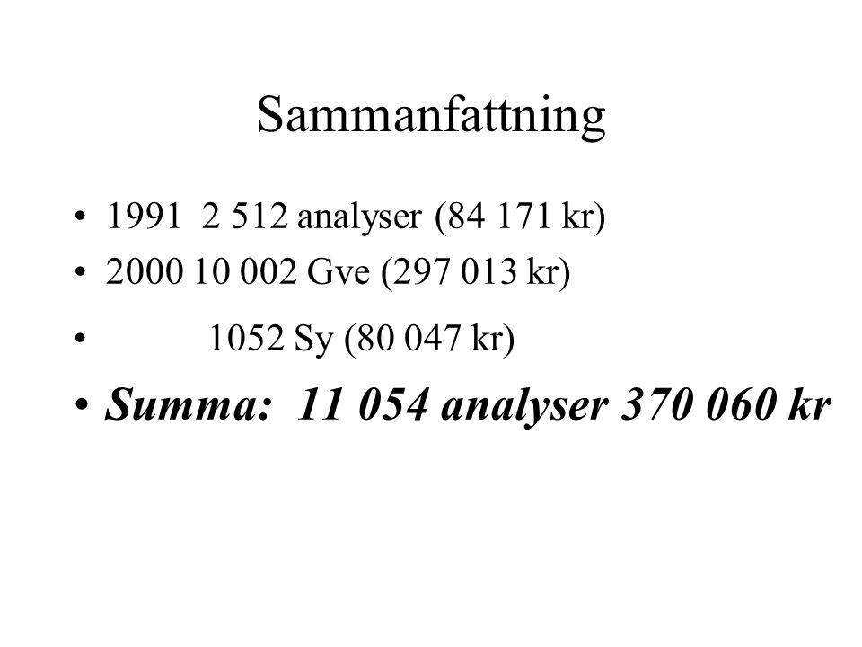 Sammanfattning Summa: 11 054 analyser 370 060 kr