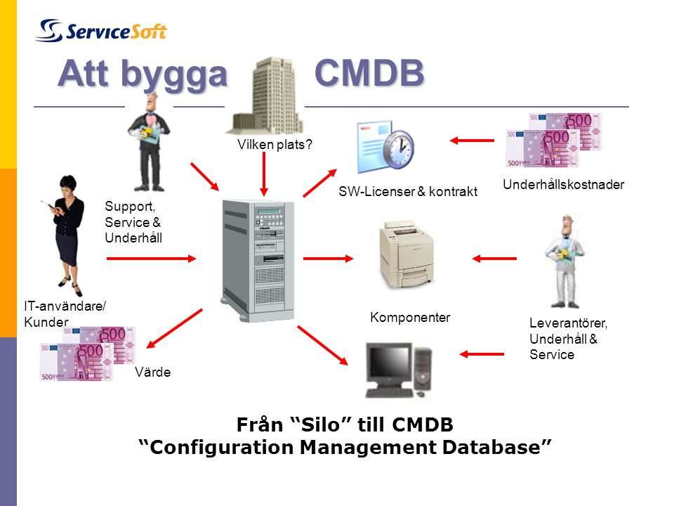 Från Silo till CMDB Configuration Management Database