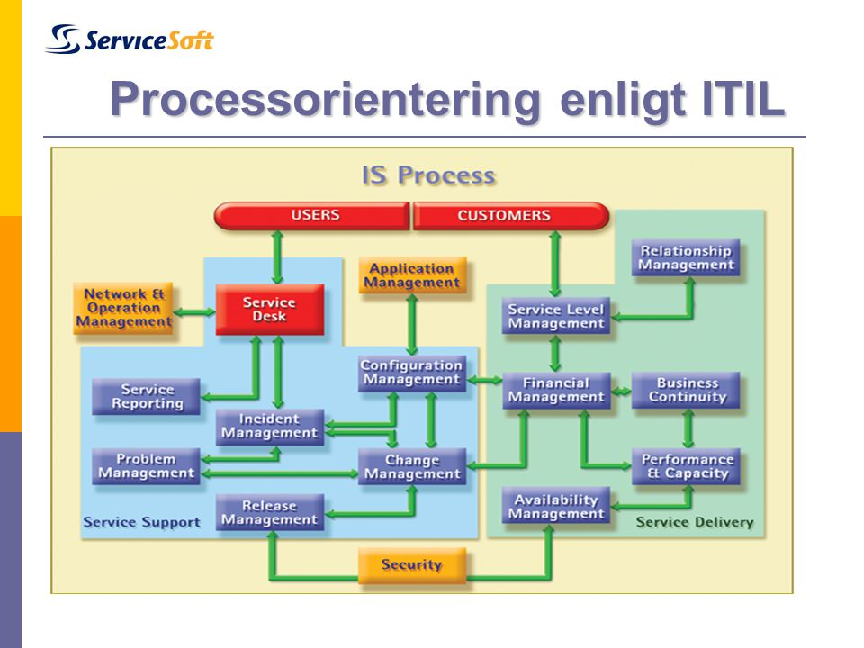 Processorientering enligt ITIL