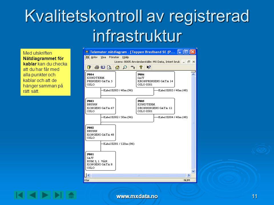 Kvalitetskontroll av registrerad infrastruktur