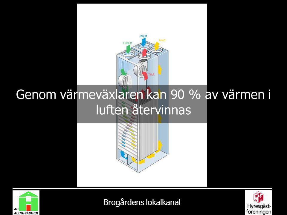 Genom värmeväxlaren kan 90 % av värmen i luften återvinnas