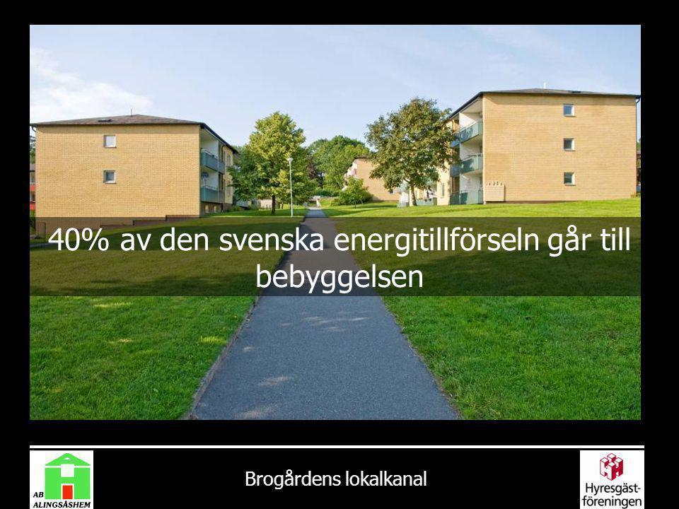 40% av den svenska energitillförseln går till bebyggelsen