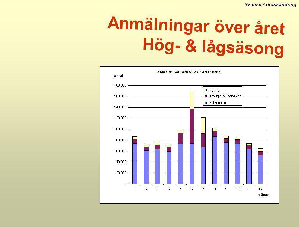 Anmälningar över året Hög- & lågsäsong