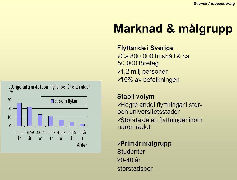 Marknad & målgrupp Flyttande i Sverige