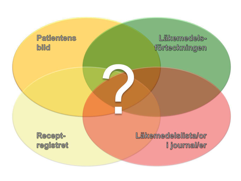 Patientens bild Läkemedels-förteckningen Recept- registret