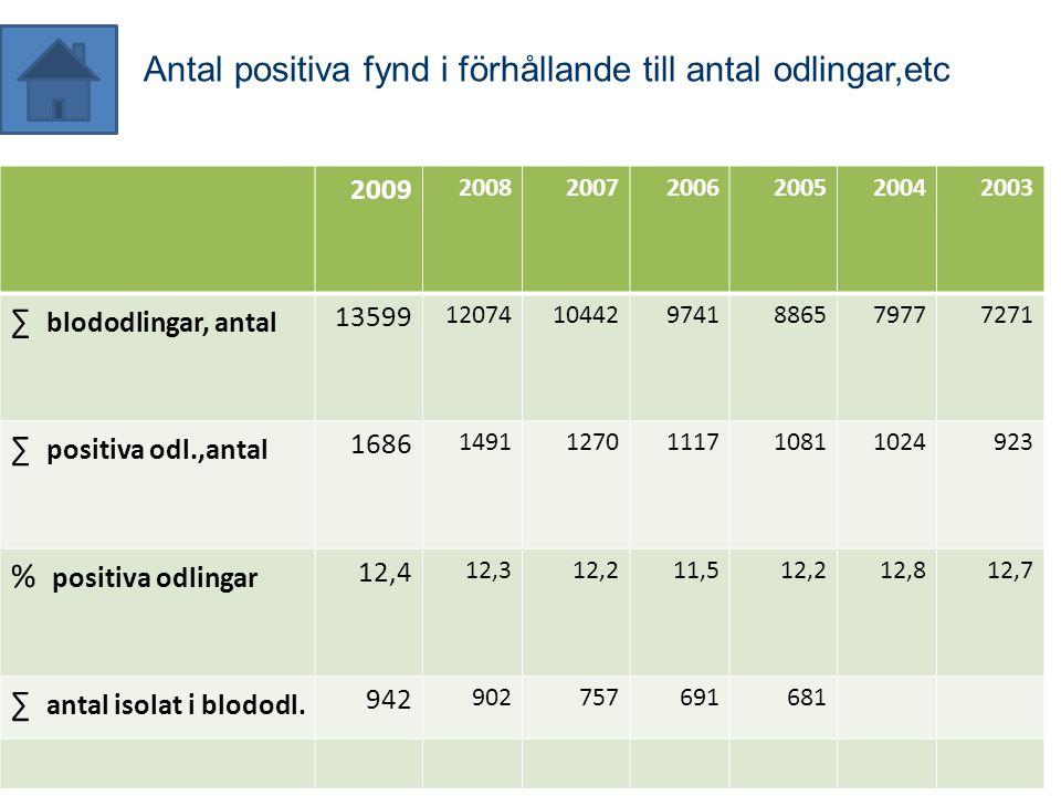 Antal positiva fynd i förhållande till antal odlingar,etc