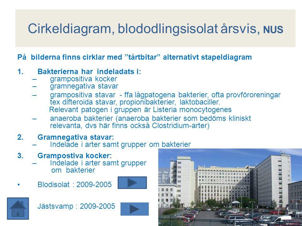 Cirkeldiagram, blododlingsisolat årsvis, NUS