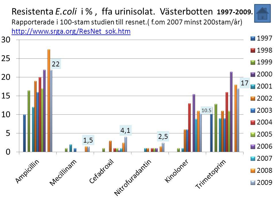 Resistenta E. coli i % , ffa urinisolat. Västerbotten 1997-2009