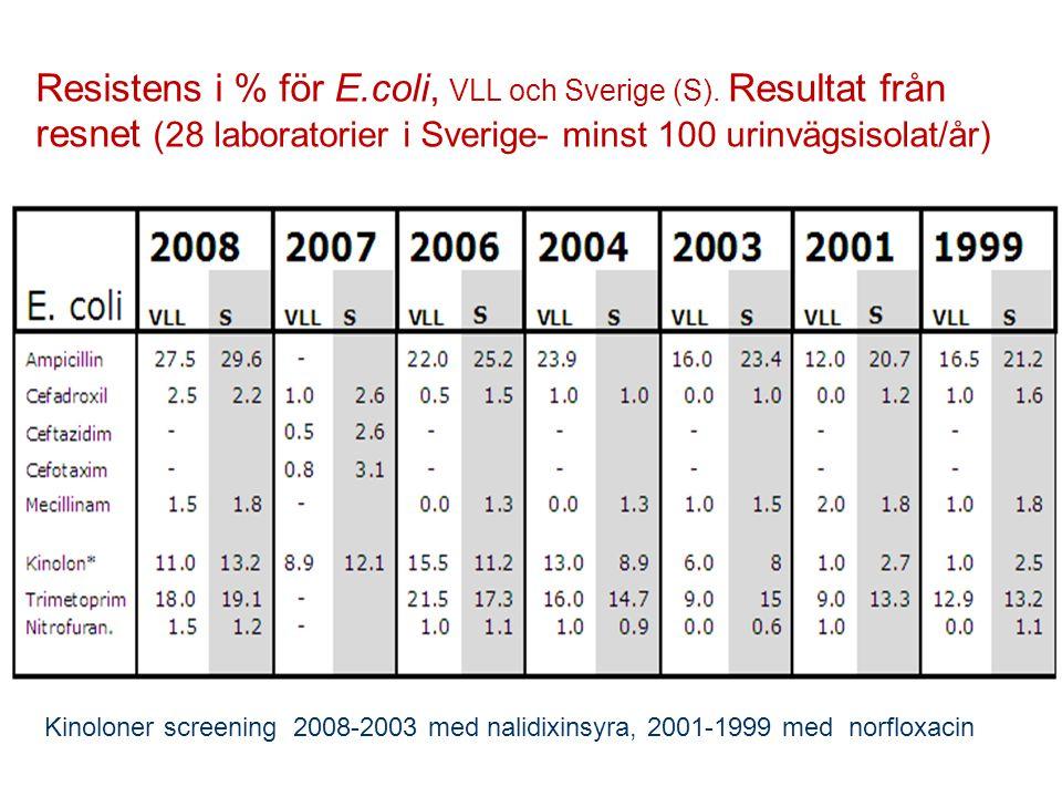 Resistens i % för E. coli, VLL och Sverige (S)