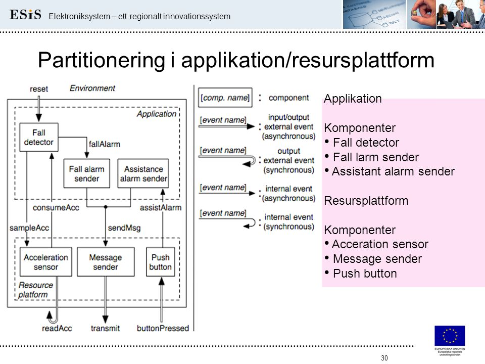 Partitionering i applikation/resursplattform