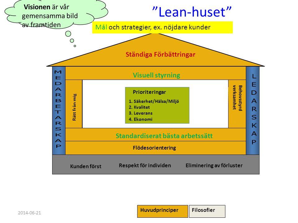 Lean-huset Mål och strategier, ex. nöjdare kunder