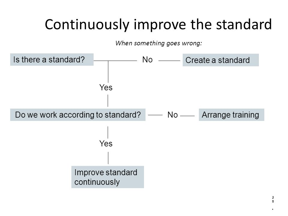 Continuously improve the standard When something goes wrong: