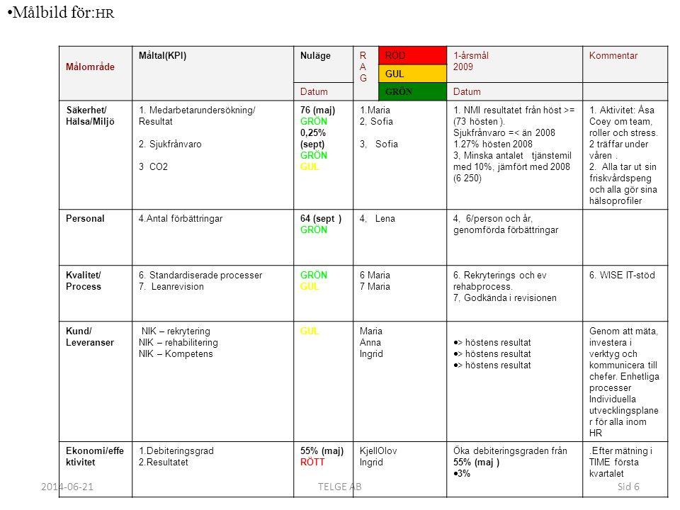Målbild för:HR Mål arbetet ger checkpunkter på väg mot visionen.