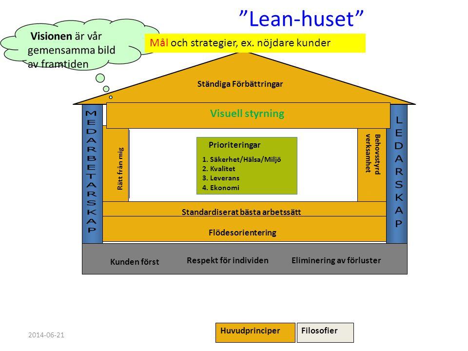 Lean-huset Mål och strategier, ex. nöjdare kunder Visuell styrning