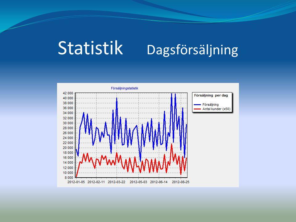 Statistik Dagsförsäljning
